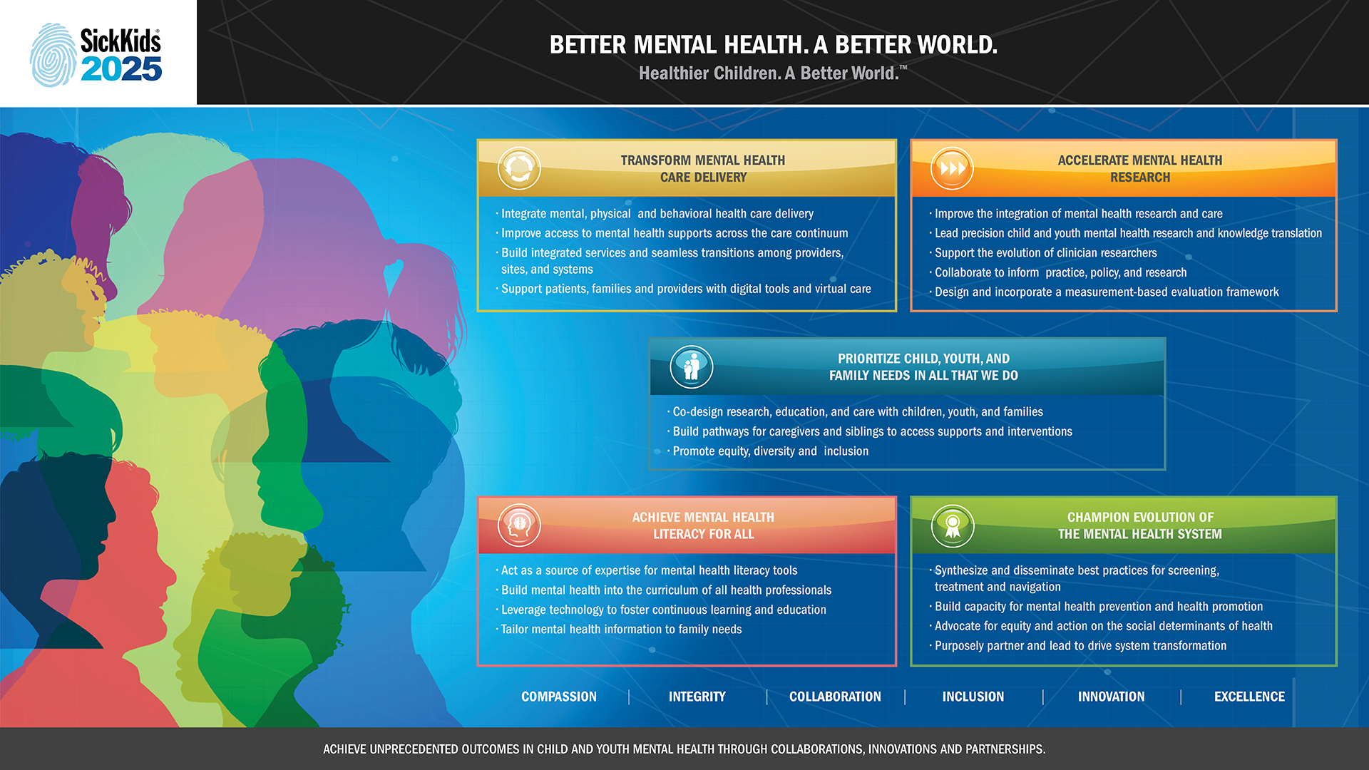 View a PDF of the Mental Health strategy map